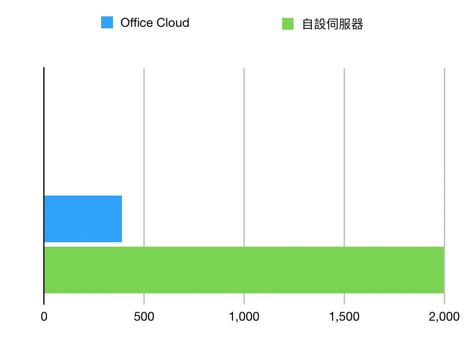 Office Cloud Chart